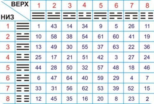 Китайская книга перемен значение гексаграмм