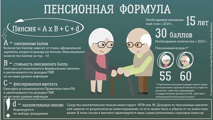 Как сейчас считается пенсия