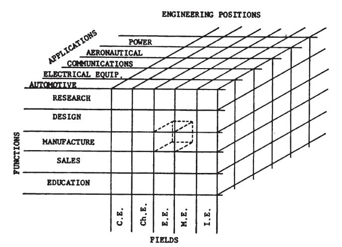 design chart
