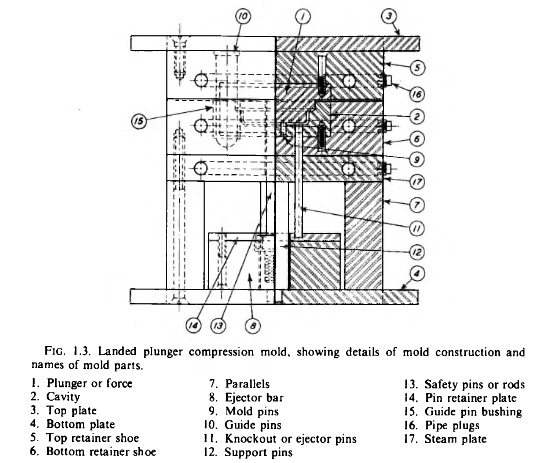 Part and mold design pdf