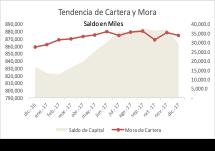 Tendencia Cartera y Mora