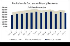 Evolucion Cartera en mora y reservas