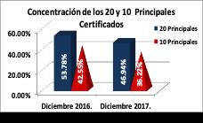 Comparacion 20 y 10 certificados