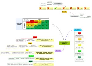 Severity Mindmap