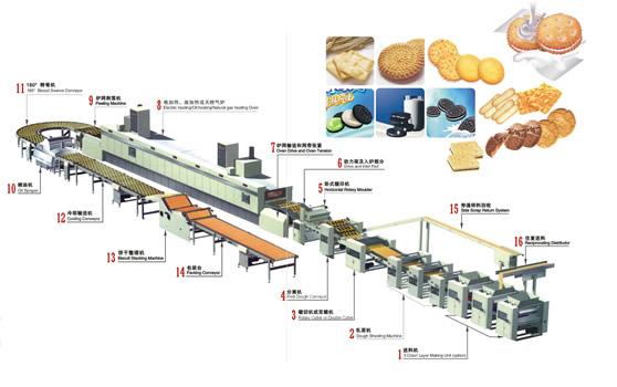Оборудование для производства печенье