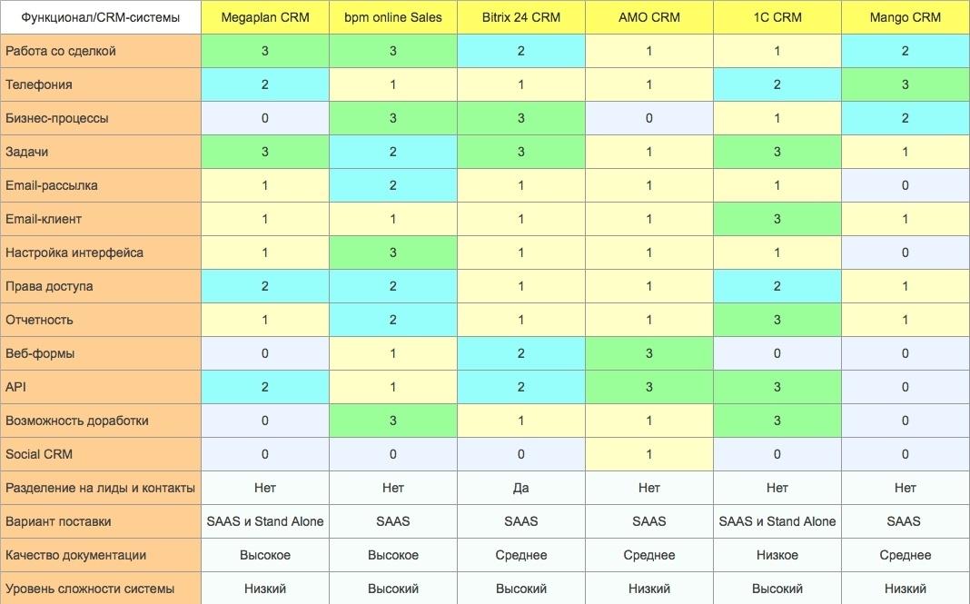 Сравнение crm систем таблица