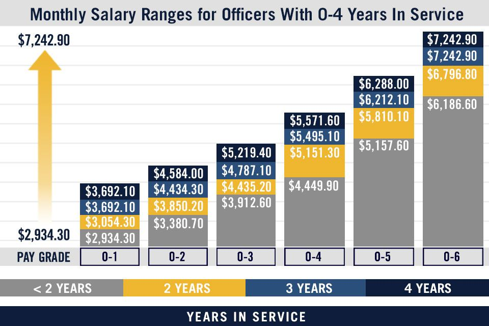 Sealift command pay chart