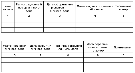 Регистрация личных дел работников