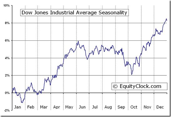 Dow jones industrial average january 1 2009