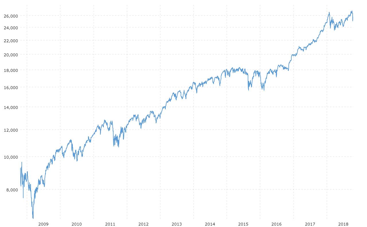 Dow jones average january 19 2009