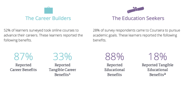 Summary of findings from Coursera survey of Coursera course completers