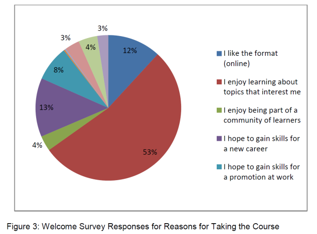 Learner motivations on Derby's 'Bridging the Dementia Divide' course