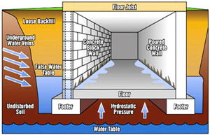 PA Basement Waterproofing - Diagram of water penetration to basement