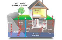 Radon Measurement of Illinois LLC -Graphic of How Radon Enters Your Home