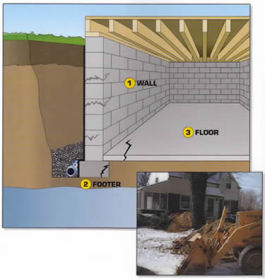 EverDry Waterproofing- Interior Foundation