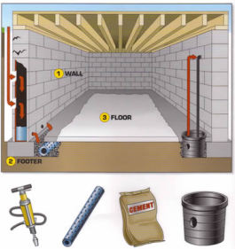 EverDry Waterproofing- Waterproofing Diagram