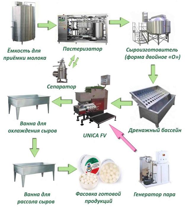 Производства сыра в домашних условиях