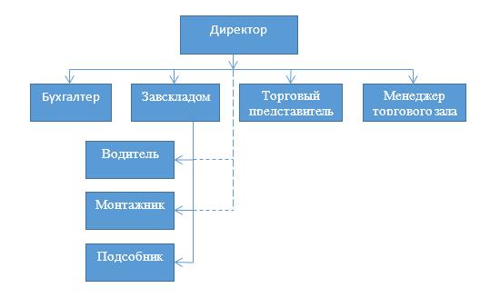 Организационная схема предприятия