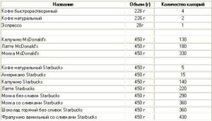 Сколько калорий в чашке натурального кофе