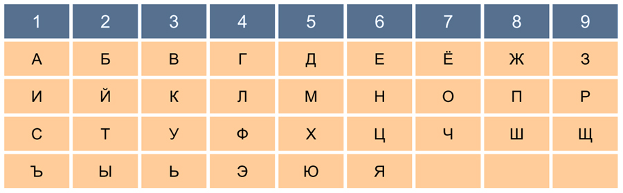 Цифры буквы нумерология