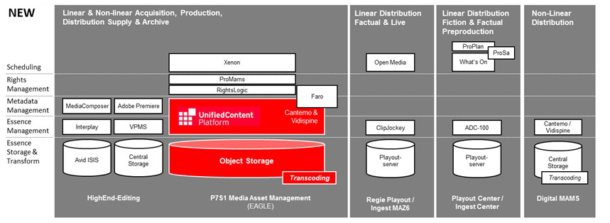 New UCP platform