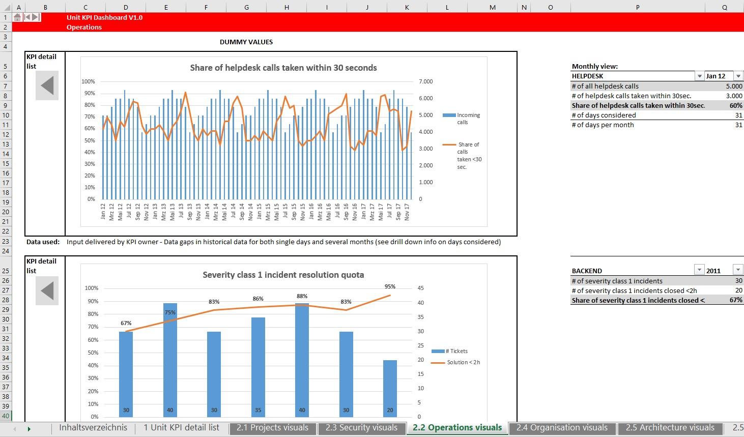 Technology Cockpit Excel Sheet