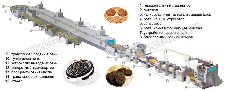 Мини цех по производству печенья