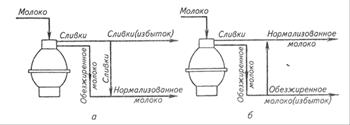 Схема нормализации с применением сепаратора-сливкоотделителя, снабженного нормализующим устройством