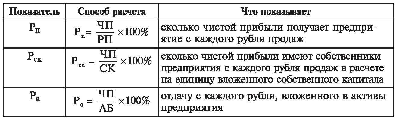 Рентабельность бюджетного учреждения формула
