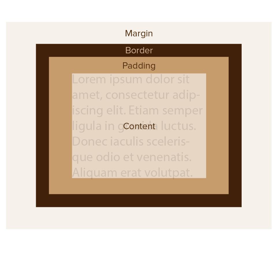 CSS3BoxModel