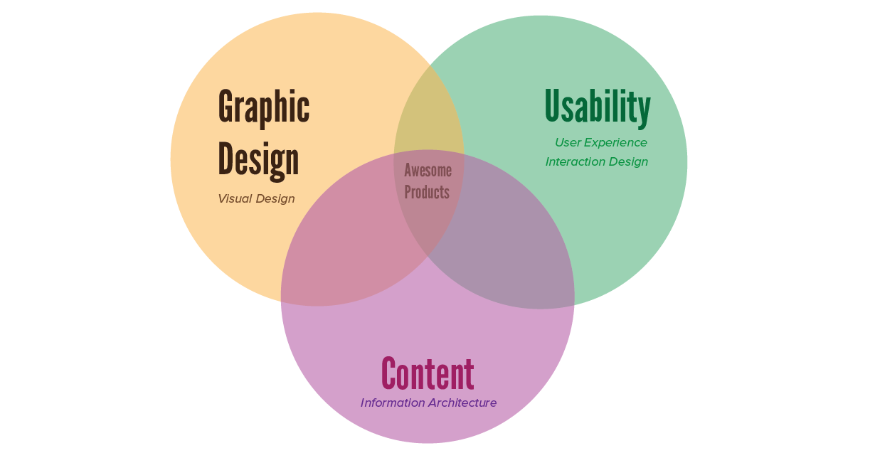 DesignVersusUsability