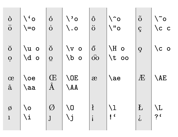 Latex Languages Special Characters