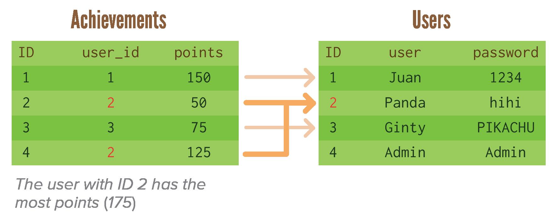 SQLRelationalDatabases