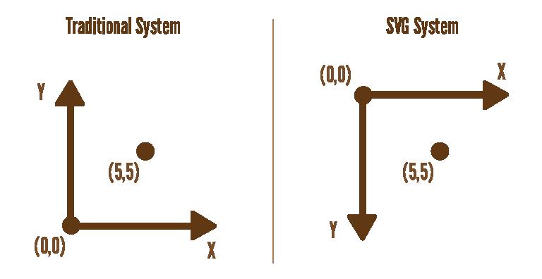 SVGCoordinateSystem