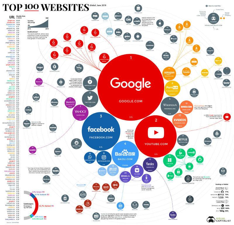 Самое популярные сайты интернета