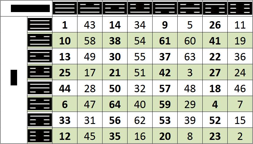 Гадание по книге перемен бесплатно онлайн толкование гексаграмм