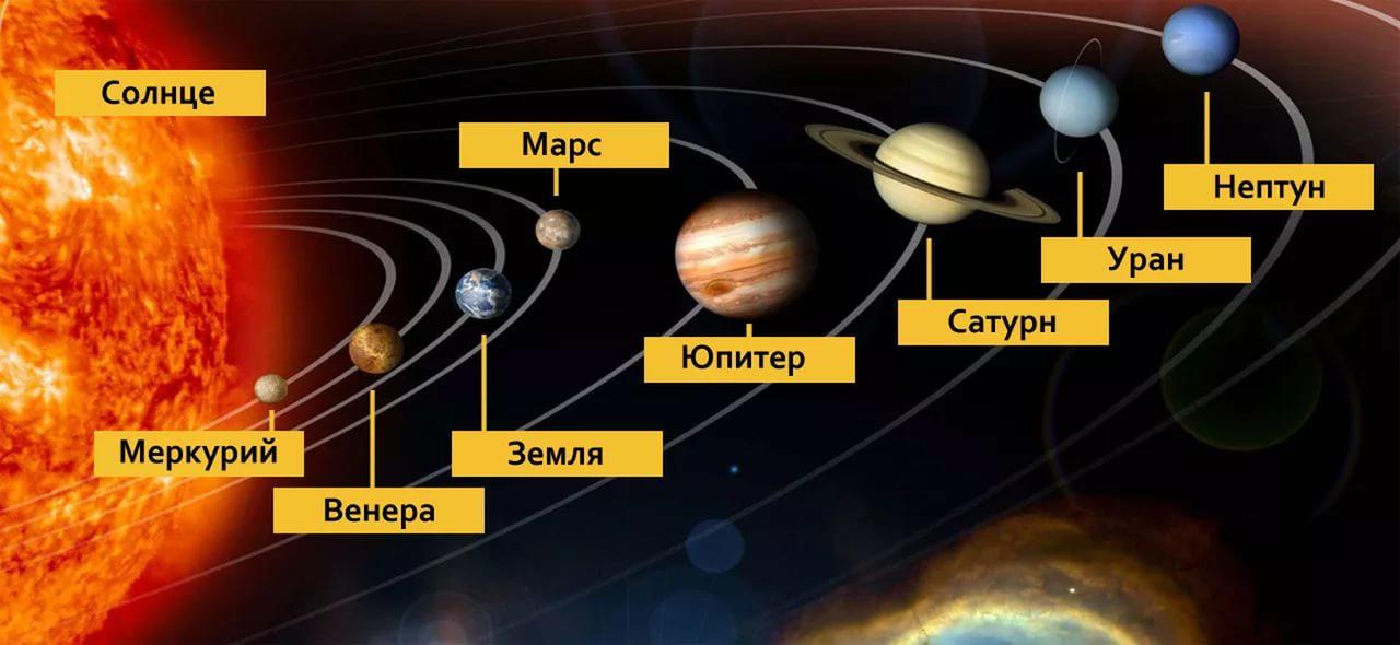 Какая планета ближе всего расположена к солнцу