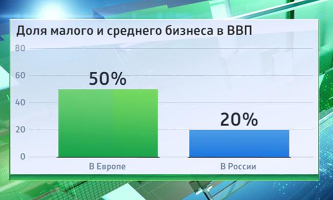 Примеры малого бизнеса в россии