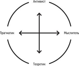 Модели стилей обучение
