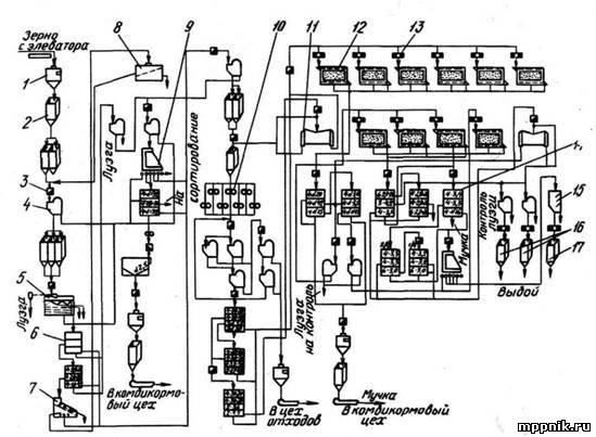 Технология производства круп