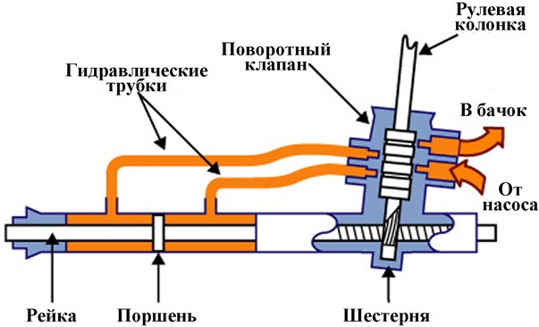 Ремонт рулевой рейки Опель Антара, замена неисправных частей