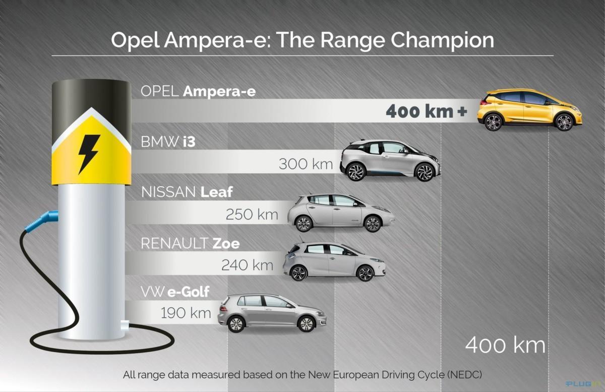 Новый электрокар Опель Ампера-е представлен на Парижском автосалоне