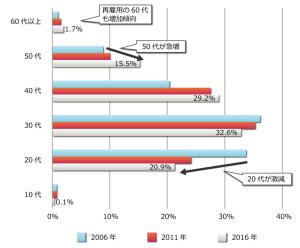 情報サービス産業の年齢構成 データ出所:賃金構造基本統計調査 (厚生労働省)