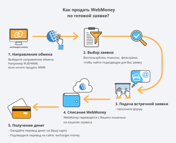 Продать webmoney