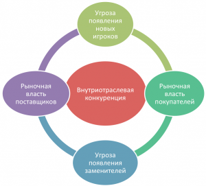 Анализ 5 сил портера пример