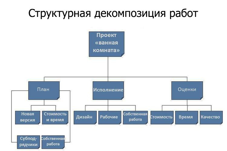 Что представляет собой план проекта