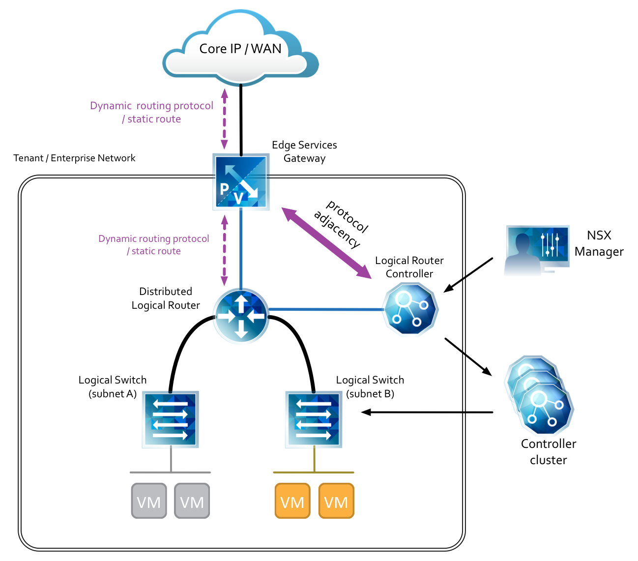 VMware NSX Use Case - Simplifying Disaster Recovery (Part 1)