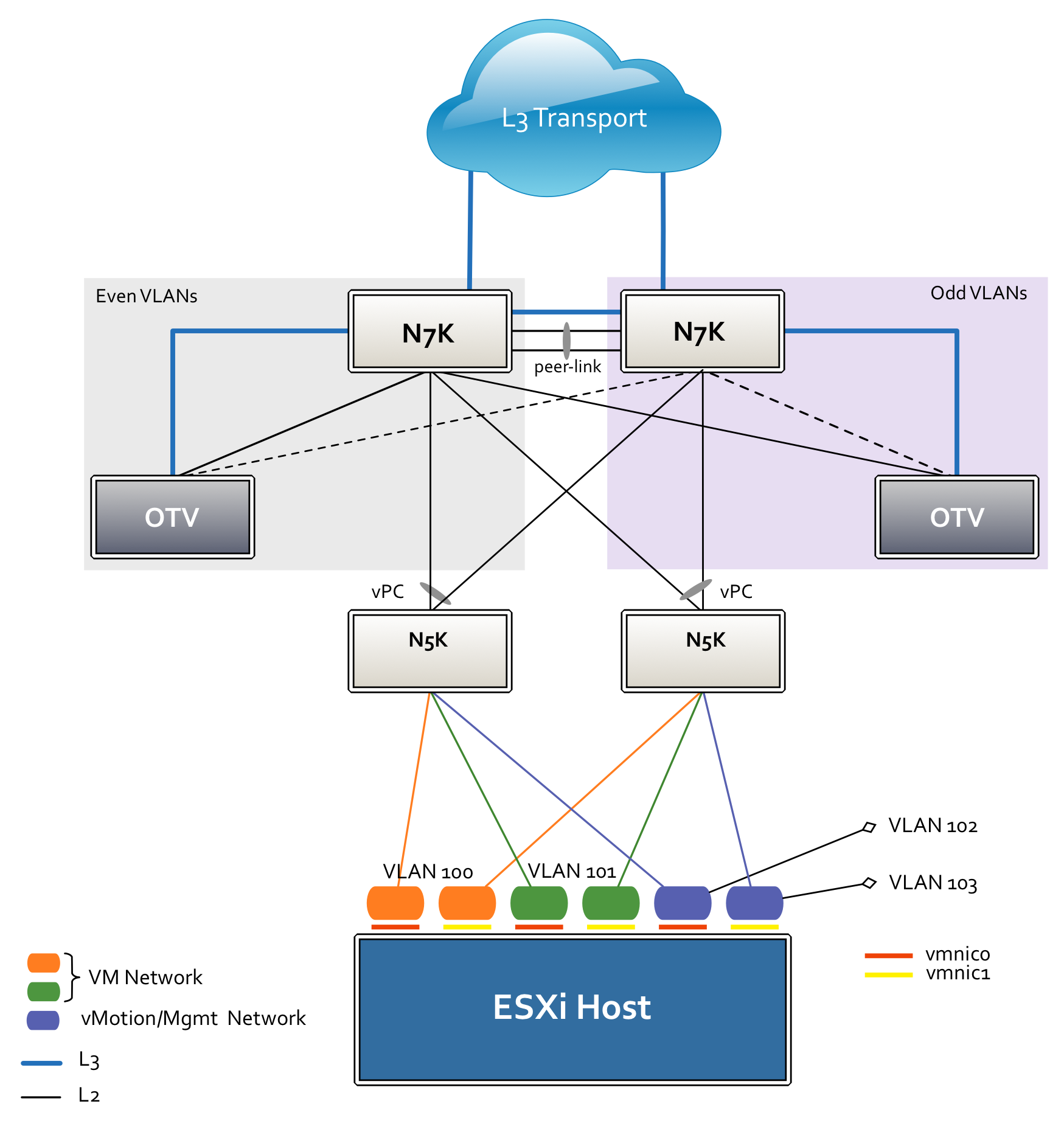 Design considerations for vSphere and OTV in stretched clusters environments (Part 2)