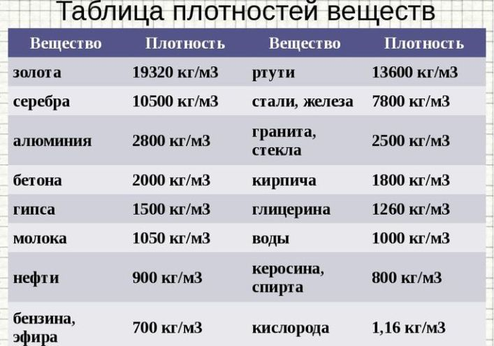 Таблица плотностей веществ для расчета кубических величин