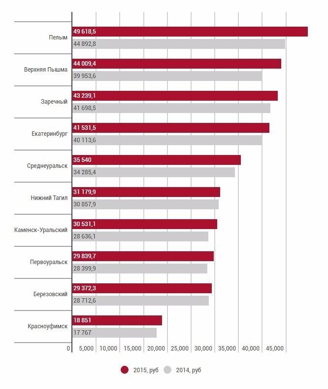 Средняя зарплата по екатеринбургу